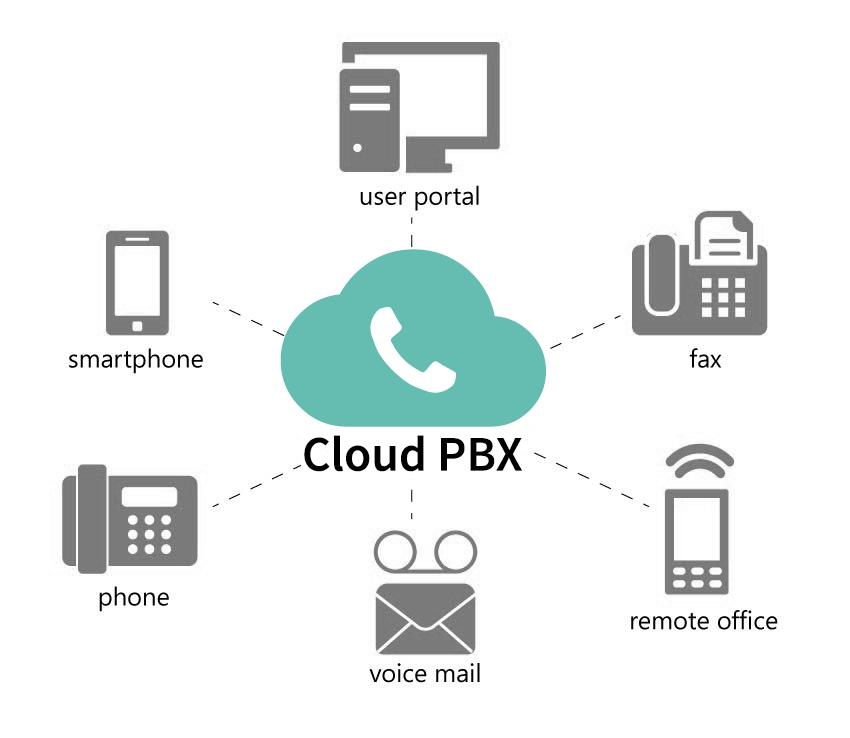 Cloud PBX network