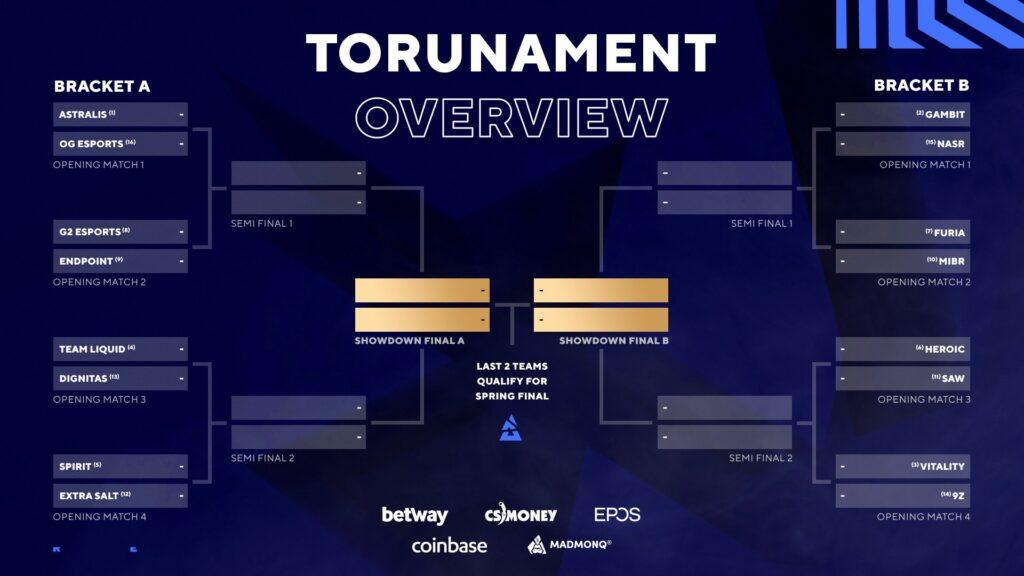 CS:GO: FURIA e MIBR se enfrentam na 1ª rodada da BLAST Premier Showdown