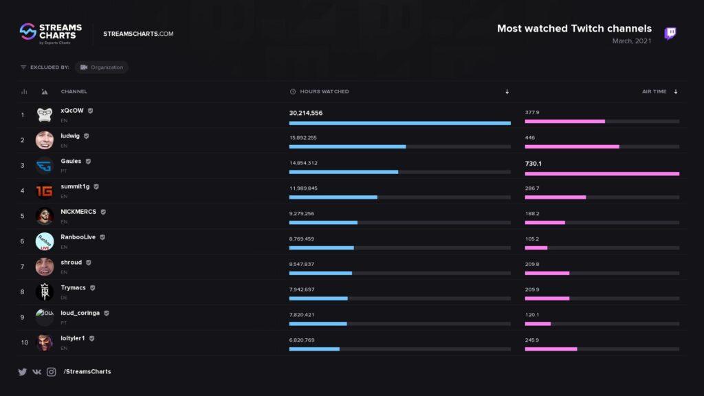 Gaules foi terceiro streamer mais assistido do mundo em março na Twitch