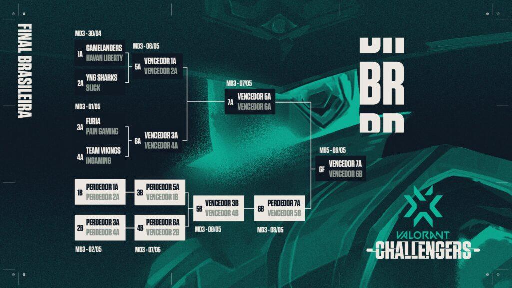 VCB 2: paiN e Havan Liberty garantem últimas vagas na final brasileira