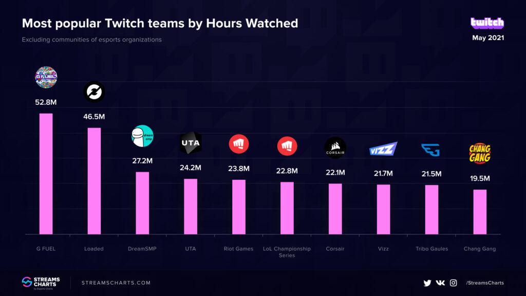 Tribo Gaules foi um dos times mais assistidos na Twitch em maio