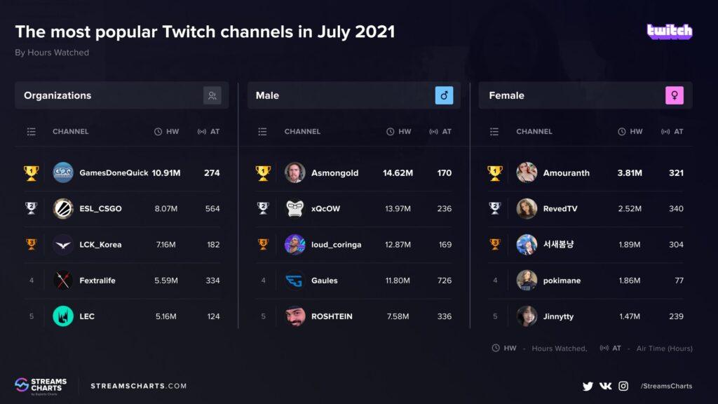 Gaules e Coringa aparecem no top 5 dos streamers mais assistidos de julho na Twitch
