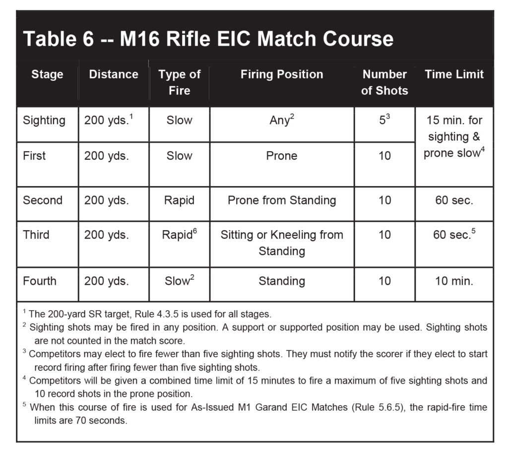 Cmp M16 Eic Rifle Match