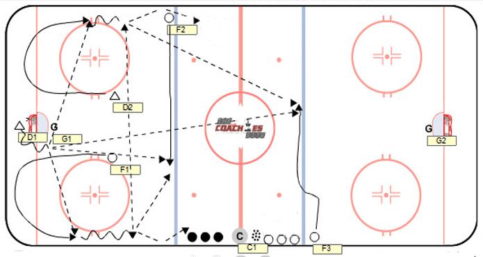 Hockey Drill PP Breakout  Double Swing  Ice Hockey