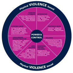 Emotional Cycle Of Abuse Diagram Service Panel Wiring Coalition For Family Harmony What Is Think The Wheel As A Tactics Your Abusive Partner Uses To Keep You In Relationship While Inside Comprised