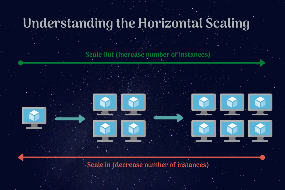 Azure scale out and scale in