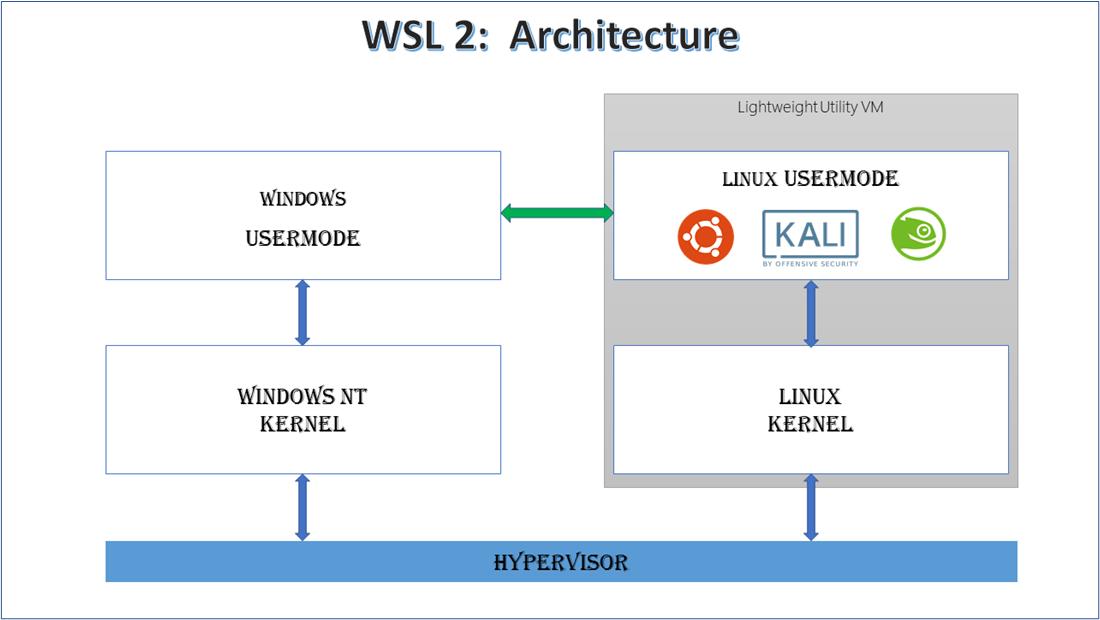 WSL 2: Basic Architecture