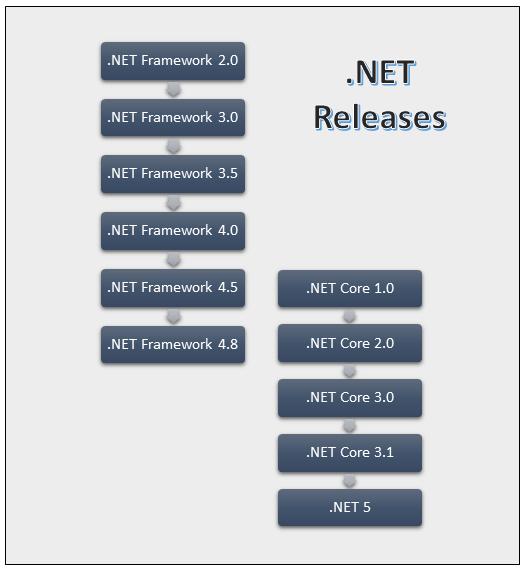 .NET 5 is next version of .NET Core
