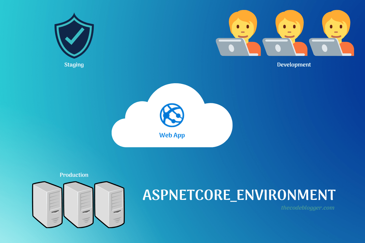 Read more about the article Multiple Ways To Set Hosting Environment In .NET Applications