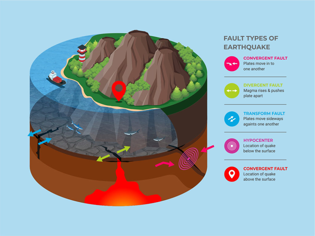 Vol 43 Natural Disaster Types Geophysical Earthquakes