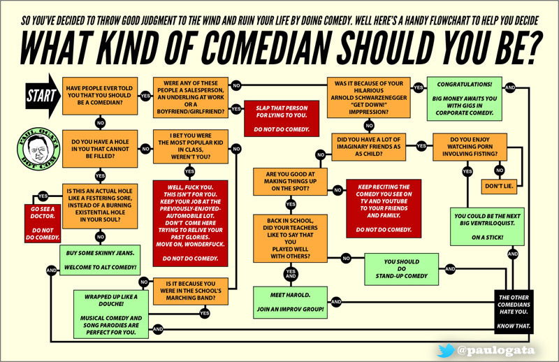 What Kind of Comedian Should You Be? A flowchart, by Paul Ogata
