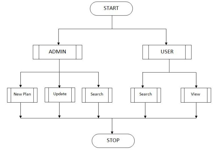 Flow Chart For main function of Time Table management system