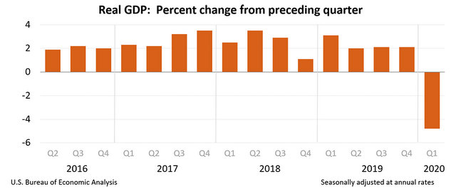 GDP Dropped 4.8% in First Quarter According to Advance Estimate
