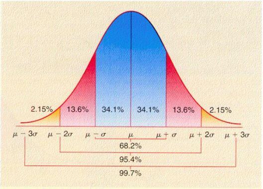 Standard Deviation Variation Curve