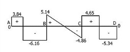 Moment Distribution Method of Structural Analysis