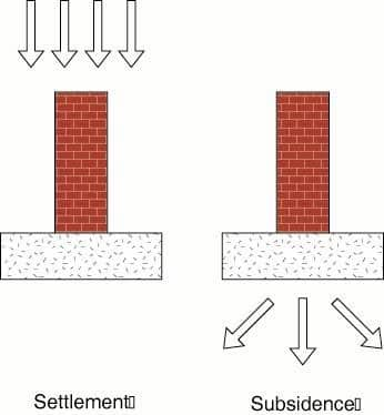 Settlement and Subsidence of Masonry Wall