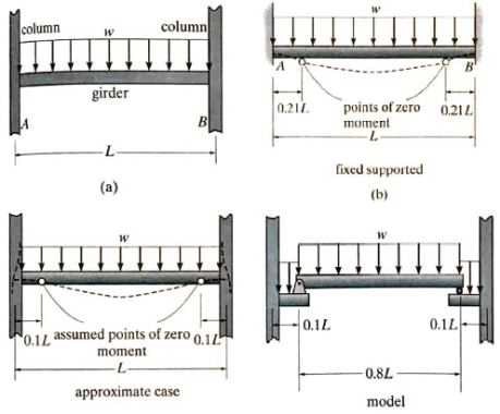 Approximate Method (Points of Inflection Method)