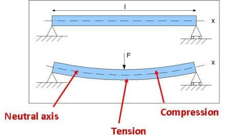 moment of area of beams