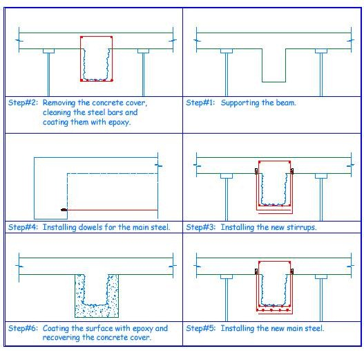 Strengthening a beam without increasing cross sectional area.