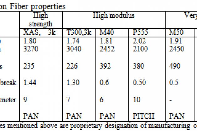 Advanced Composite Materials (ACM)