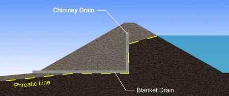 Internal drainage system