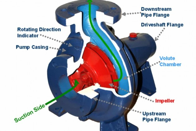 Centrifugal Pump – Components, Working, Types and Application