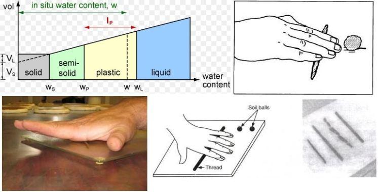 Determination of plastic limit of soil