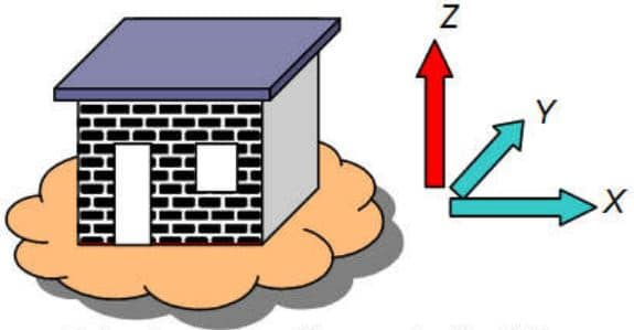 Principal Directions of a Building