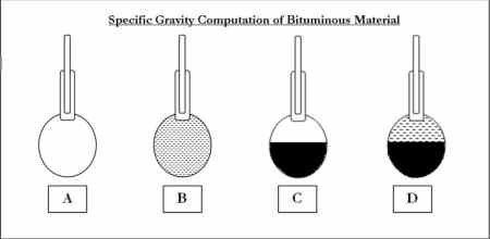 Specific gravity of Bituminous Material