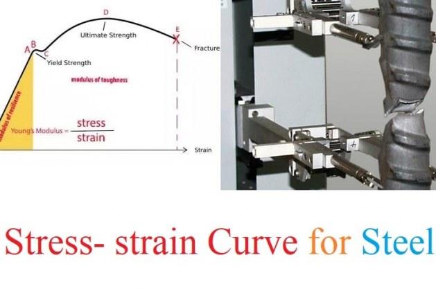 Stress-strain Curve for Steel Bars
