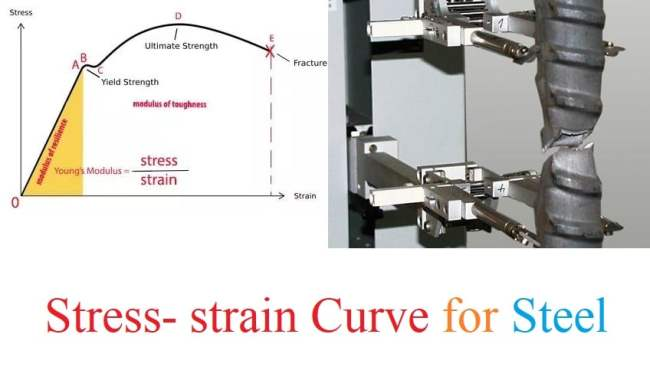 Stress strain Curve for steel