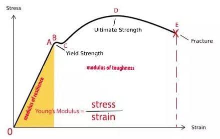 Stress- strain Curve