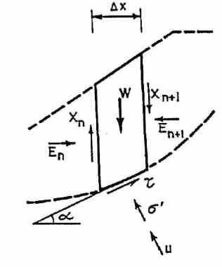 Stresses and Forces Acting on a Slice in Bishop Method of Analysis