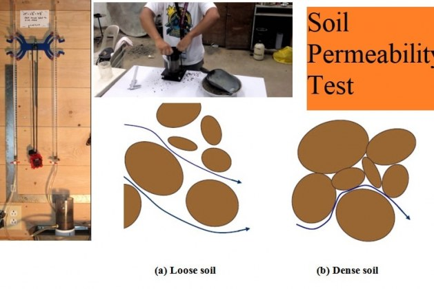 Variable Head Permeability Test of Soil- Purpose, and Procedures
