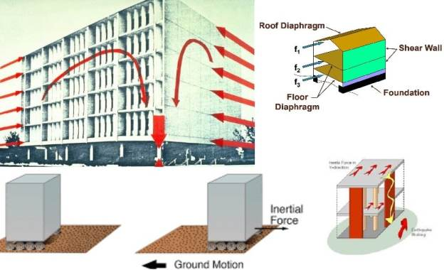 What are the effects of earthquakes on structures