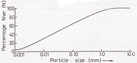 Particle size distribution on semi log graph