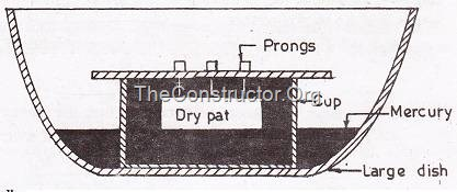 Shrinkage limit test - Determination of volume of dry pat