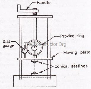 Unconfined Compression Testing Machine (Proving Ring Type)
