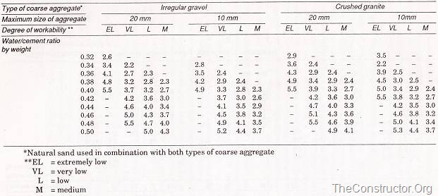 Aggregate cement ratio (by weight) required to give four degrees of workability with different water –cement ratios using rapid hardening cement
