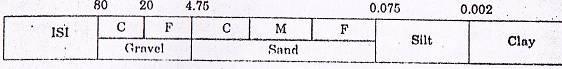AASHTO soil classification system