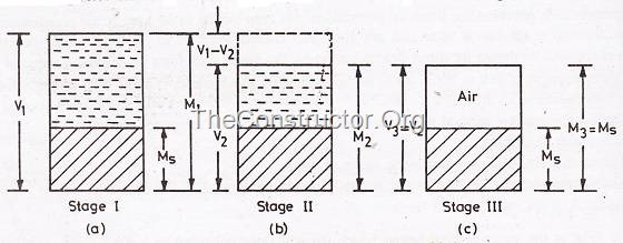 Stages for derivation of Shrinkage Limit