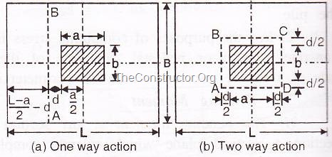 Critical Section for Shear