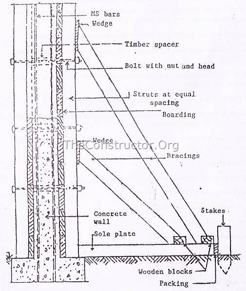 concrete formwork diagram