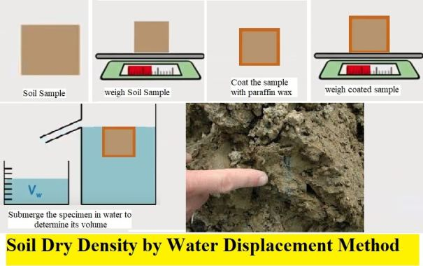 determination of dry density of soil by water displacement method