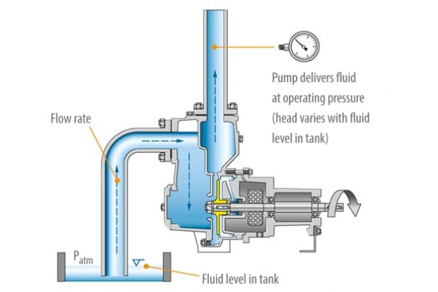 Self Priming Pump – Working, Uses and Advantages