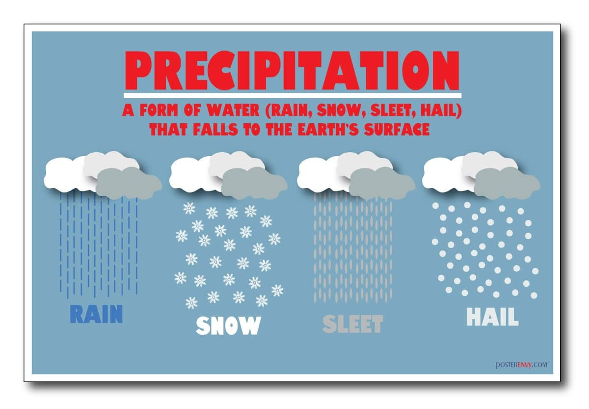 Types Of Precipitation Its Features And Occurrences