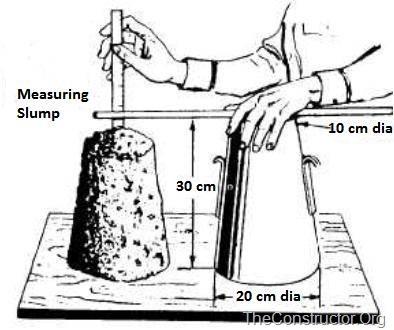 Measurement of slump