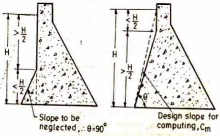 upstream slope simplification