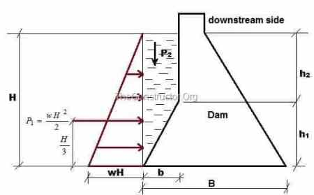 water pressure on the inclined upstream of a dam