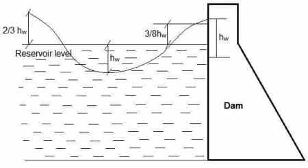 wave pressure on a dam